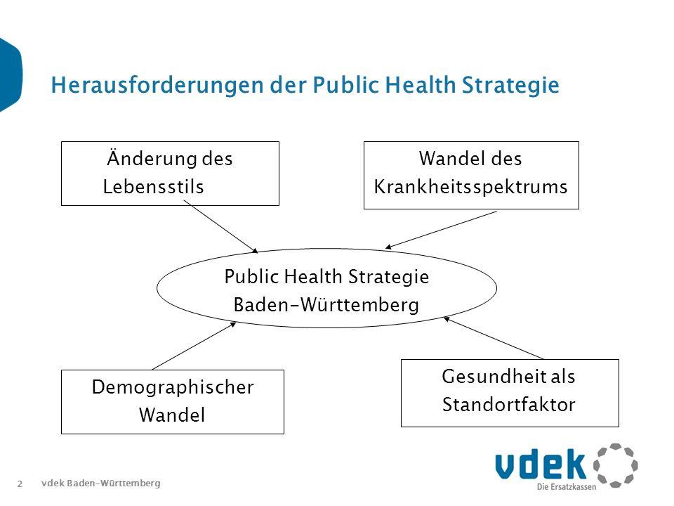 2 vdek Baden-Württemberg Herausforderungen der Public Health Strategie Public Health Strategie Baden-Württemberg Änderung des Lebensstils Wandel des Krankheitsspektrums Demographischer Wandel Gesundheit als Standortfaktor
