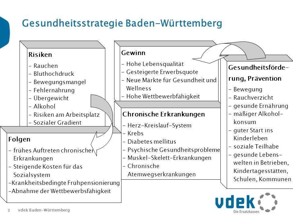3 vdek Baden-Württemberg Gesundheitsstrategie Baden-Württemberg Risiken- Rauchen - Bluthochdruck - Bewegungsmangel - Fehlernährung - Übergewicht - Alkohol - Risiken am Arbeitsplatz - Sozialer Gradient Gewinn- Hohe Lebensqualität - Gesteigerte Erwerbsquote - Neue Märkte für Gesundheit und Wellness - Hohe Wettbewerbfähigkeit Chronische Erkrankungen- Herz-Kreislauf-System - Krebs - Diabetes mellitus - Psychische Gesundheitsprobleme - Muskel-Skelett-Erkrankungen - Chronische Atemwegserkrankungen Folgen- frühes Auftreten chronischer Erkrankungen- Steigende Kosten für das Sozialsystem - Krankheitsbedingte Frühpensionierung - Abnahme der Wettbewerbsfähigkeit Gesundheitsförde-rung, Prävention- Bewegung - Rauchverzicht - gesunde Ernährung - mäßiger Alkohol- konsum - guter Start ins Kinderleben - soziale Teilhabe - gesunde Lebens- welten in Betrieben, Kindertagesstätten, Schulen, Kommunen