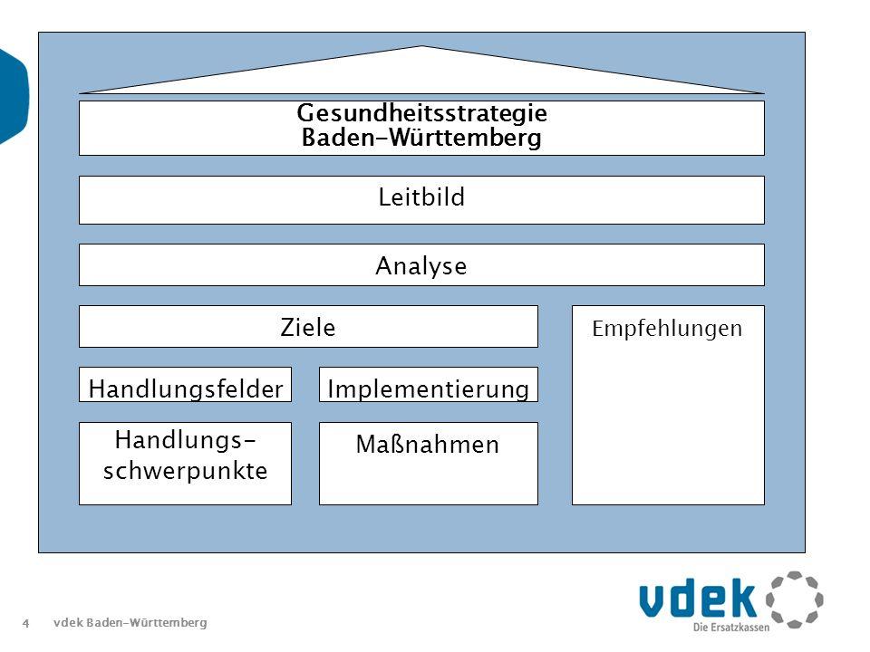 4 vdek Baden-Württemberg Leitbild Analyse Ziele Handlungsfelder Gesundheitsstrategie Baden-Württemberg Implementierung Handlungs- schwerpunkte Maßnahmen Empfehlungen