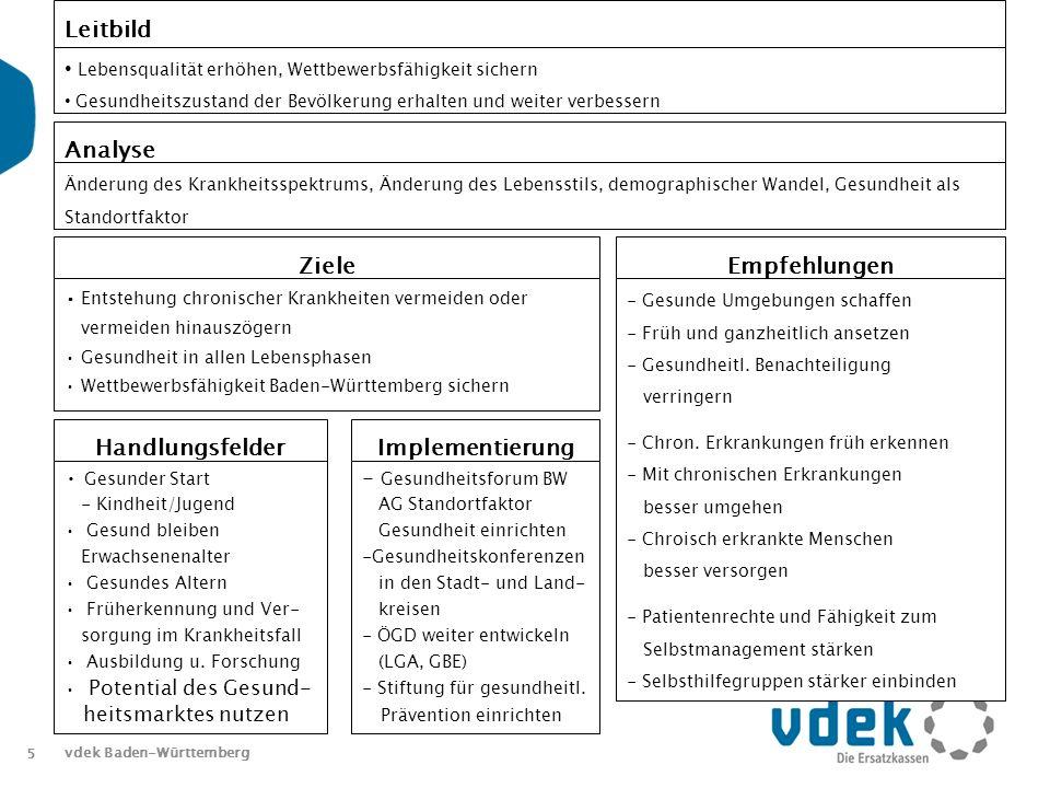 5 vdek Baden-Württemberg Leitbild Lebensqualität erhöhen, Wettbewerbsfähigkeit sichern Gesundheitszustand der Bevölkerung erhalten und weiter verbessern Analyse Änderung des Krankheitsspektrums, Änderung des Lebensstils, demographischer Wandel, Gesundheit als Standortfaktor Ziele Entstehung chronischer Krankheiten vermeiden oder vermeiden hinauszögern Gesundheit in allen Lebensphasen Wettbewerbsfähigkeit Baden-Württemberg sichern Empfehlungen - Gesunde Umgebungen schaffen - Früh und ganzheitlich ansetzen - Gesundheitl.