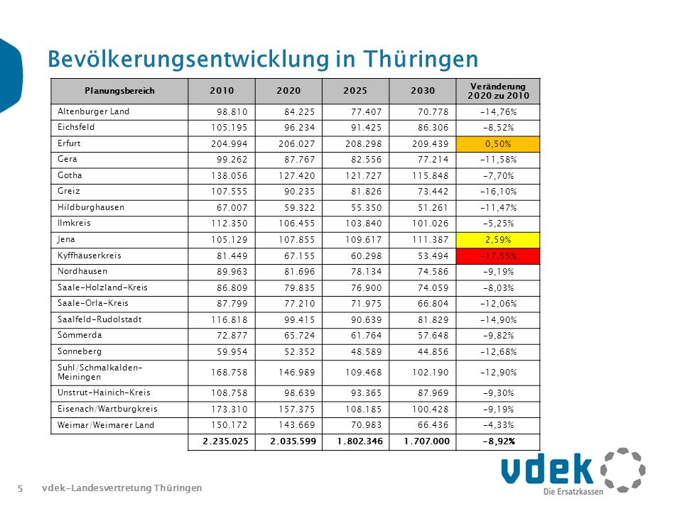 5 Bevölkerungsentwicklung in Thüringen Planungsbereich2010202020252030 Veränderung 2020 zu 2010 Altenburger Land 98.81084.22577.40770.778-14,76% Eichsfeld 105.19596.23491.42586.306-8,52% Erfurt 204.994206.027208.298209.4390,50% Gera 99.26287.76782.55677.214-11,58% Gotha 138.056127.420121.727115.848-7,70% Greiz 107.55590.23581.82673.442-16,10% Hildburghausen 67.00759.32255.35051.261-11,47% Ilmkreis 112.350106.455103.840101.026-5,25% Jena 105.129107.855109.617111.3872,59% Kyffhäuserkreis 81.44967.15560.29853.494-17,55% Nordhausen 89.96381.69678.13474.586-9,19% Saale-Holzland-Kreis 86.80979.83576.90074.059-8,03% Saale-Orla-Kreis 87.79977.21071.97566.804-12,06% Saalfeld-Rudolstadt 116.81899.41590.63981.829-14,90% Sömmerda 72.87765.72461.76457.648-9,82% Sonneberg 59.95452.35248.58944.856-12,68% Suhl/Schmalkalden- Meiningen 168.758146.989109.468102.190-12,90% Unstrut-Hainich-Kreis 108.75898.63993.36587.969-9,30% Eisenach/Wartburgkreis 173.310157.375108.185100.428-9,19% Weimar/Weimarer Land 150.172143.66970.98366.436-4,33% 2.235.0252.035.5991.802.3461.707.000-8,92% vdek-Landesvertretung Thüringen