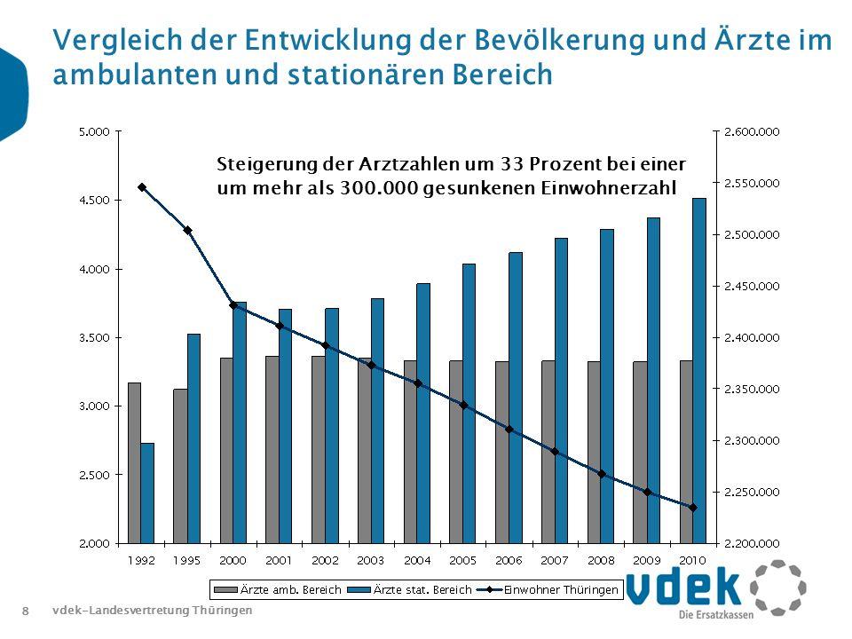 8 Vergleich der Entwicklung der Bevölkerung und Ärzte im ambulanten und stationären Bereich Steigerung der Arztzahlen um 33 Prozent bei einer um mehr als 300.000 gesunkenen Einwohnerzahl vdek-Landesvertretung Thüringen