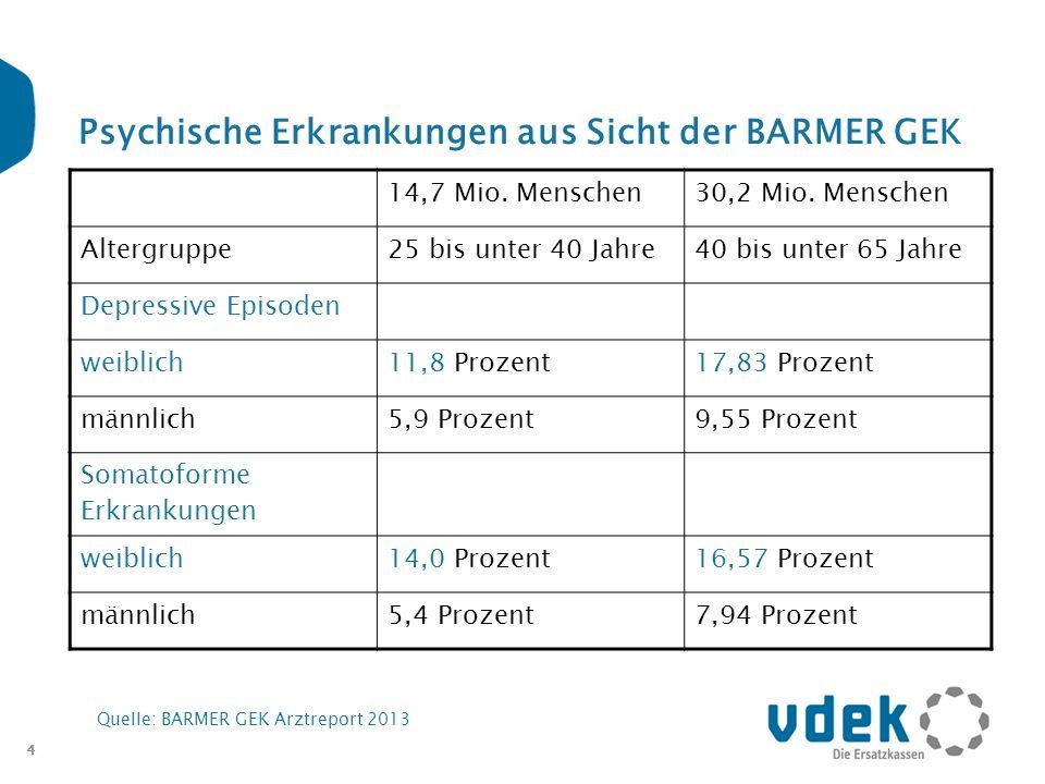 4 Psychische Erkrankungen aus Sicht der BARMER GEK Quelle: BARMER GEK Arztreport 2013 14,7 Mio. Menschen30,2 Mio. Menschen Altergruppe25 bis unter 40
