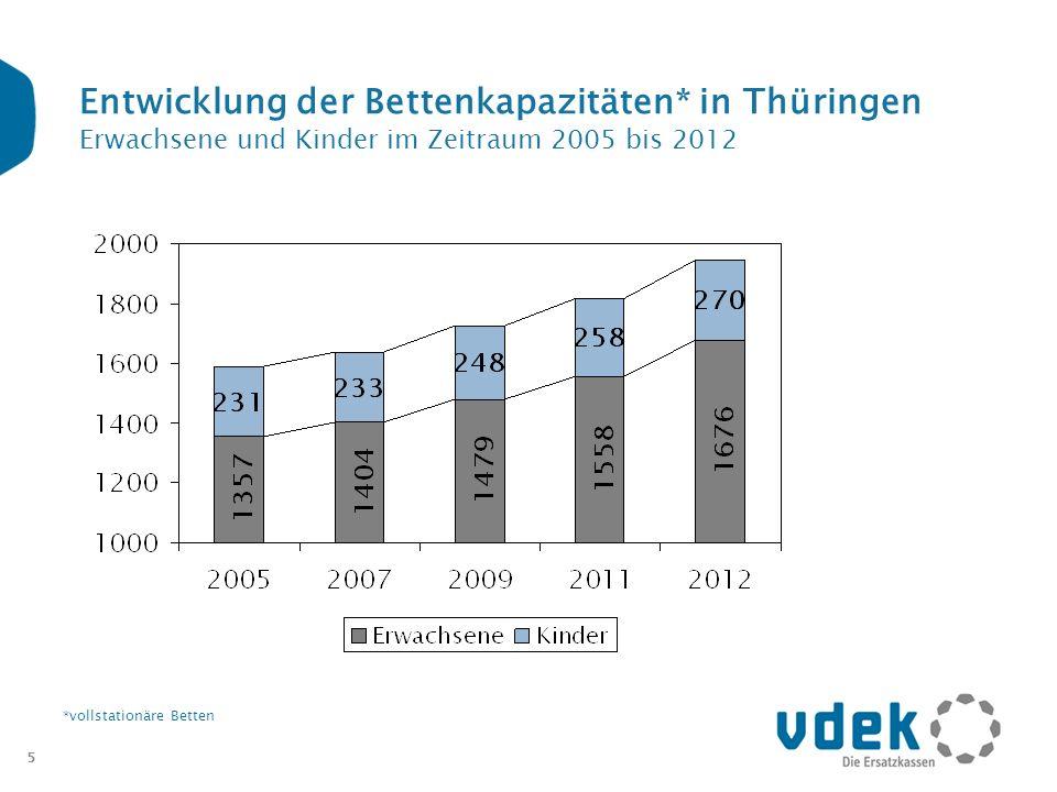5 Entwicklung der Bettenkapazitäten* in Thüringen Erwachsene und Kinder im Zeitraum 2005 bis 2012 *vollstationäre Betten
