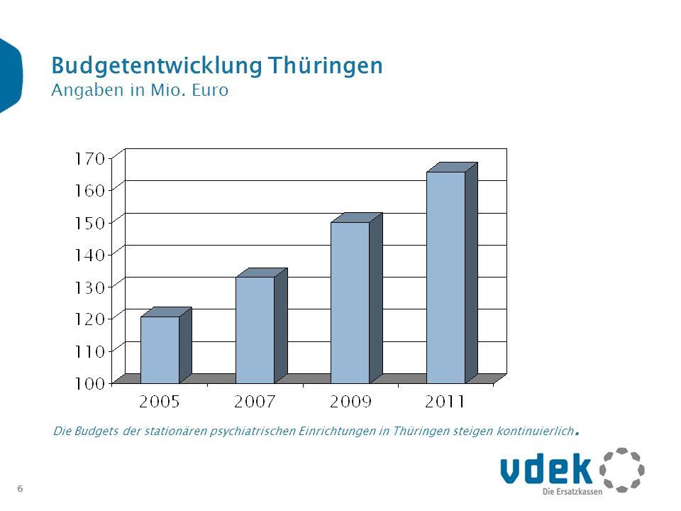 6 Budgetentwicklung Thüringen Angaben in Mio. Euro Die Budgets der stationären psychiatrischen Einrichtungen in Thüringen steigen kontinuierlich.
