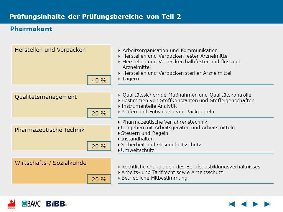 Prüfungsinhalte der Prüfungsbereiche von Teil 2 Pharmakant Qualitätsmanagement Herstellen und Verpacken Wirtschafts-/ Sozialkunde 40 % 20 % Arbeitsorg