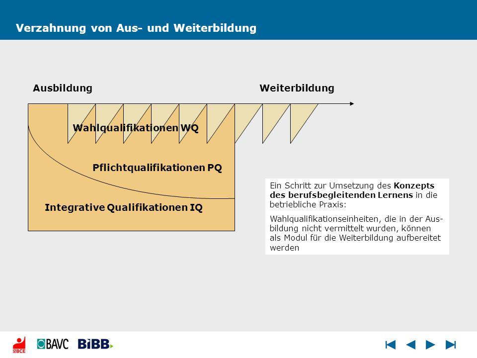 Verzahnung von Aus- und Weiterbildung Pflichtqualifikationen PQ Integrative Qualifikationen IQ Weiterbildung Wahlqualifikationen WQ Ausbildung Ein Sch