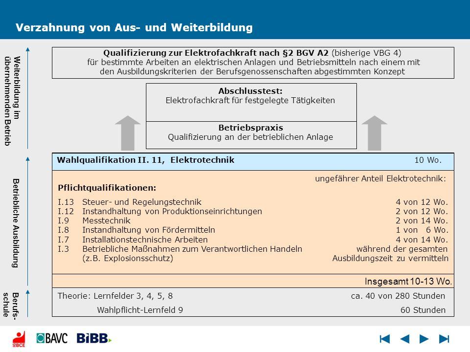 Verzahnung von Aus- und Weiterbildung Qualifizierung zur Elektrofachkraft nach §2 BGV A2 (bisherige VBG 4) für bestimmte Arbeiten an elektrischen Anla