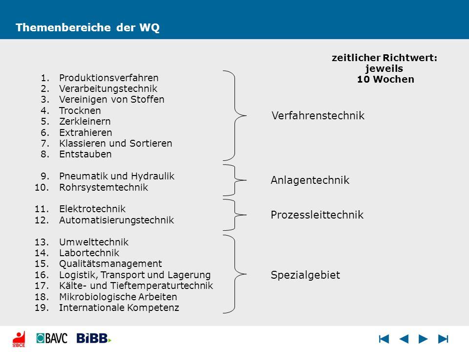 Themenbereiche der WQ 1.Produktionsverfahren 2.Verarbeitungstechnik 3.Vereinigen von Stoffen 4.Trocknen 5.Zerkleinern 6.Extrahieren 7.Klassieren und S