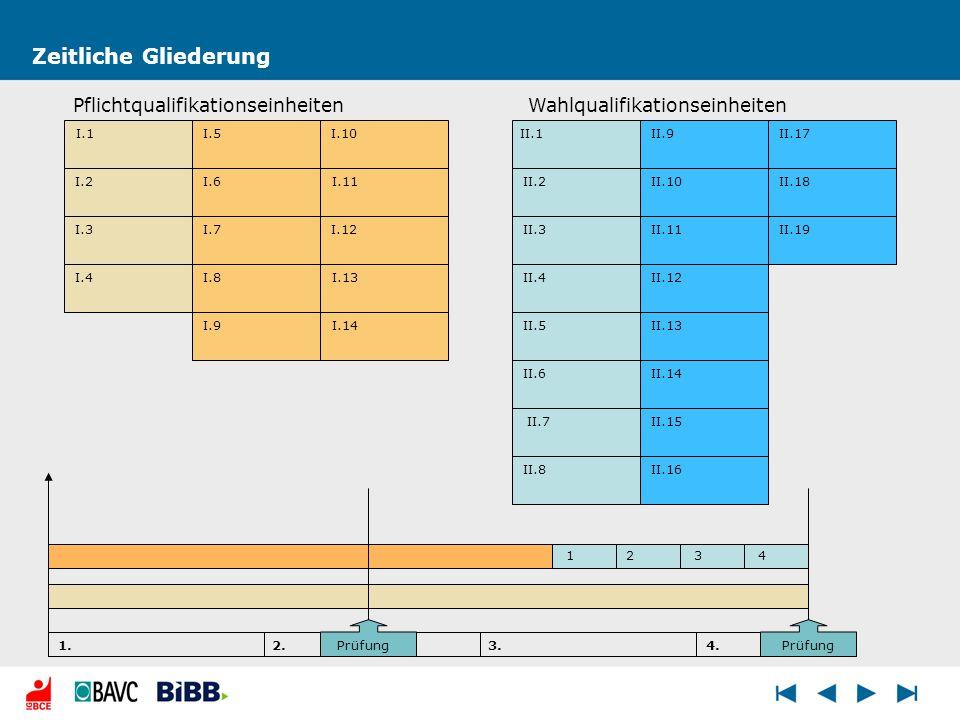 Zeitliche Gliederung I.1 I.3 I.4 I.9 I.8 I.7 I.14 I.13 I.6 I.12 I.11 I.10I.5 I.2 II.1 II.2 II.3 II.4 II.11 II.12 II.5 II.6 II.7 II.8 II.13 II.10 II.9