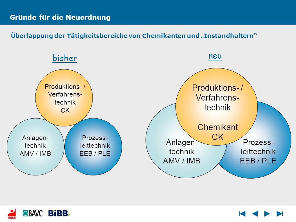 Gründe für die Neuordnung Überlappung der Tätigkeitsbereiche von Chemikanten und Instandhaltern bisher Anlagen- technik AMV / IMB Prozess- leittechnik