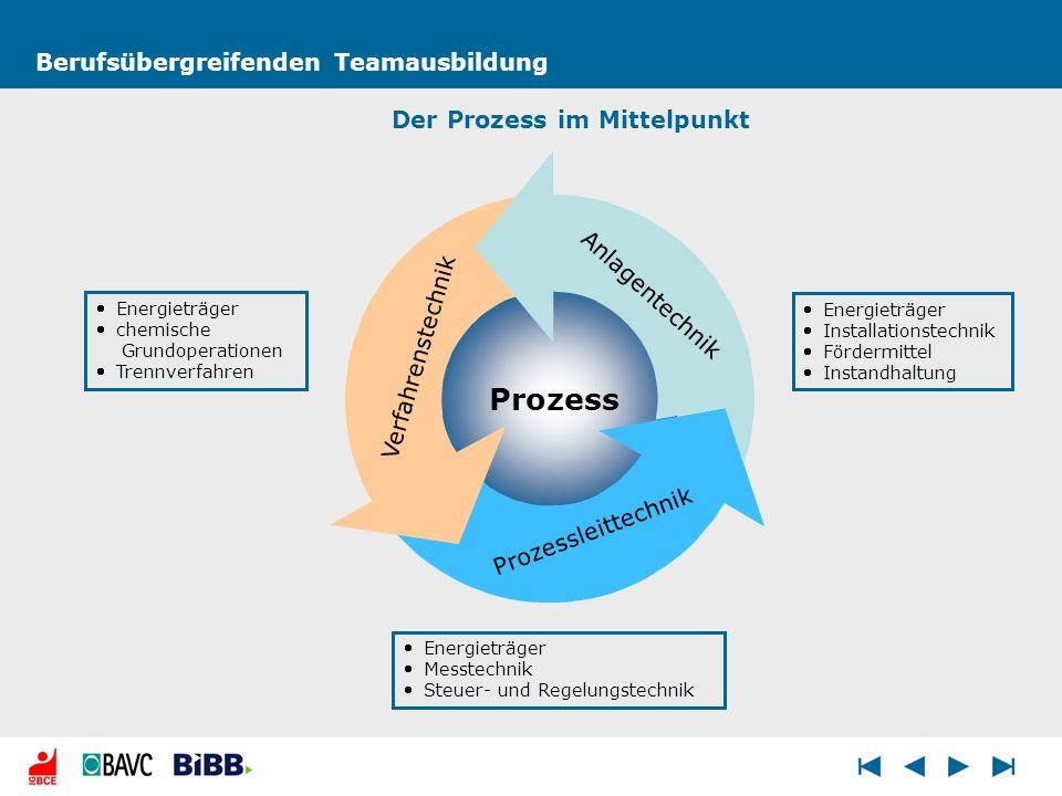 Berufsübergreifenden Teamausbildung Energieträger chemische Grundoperationen Trennverfahren Energieträger Messtechnik Steuer- und Regelungstechnik Ene