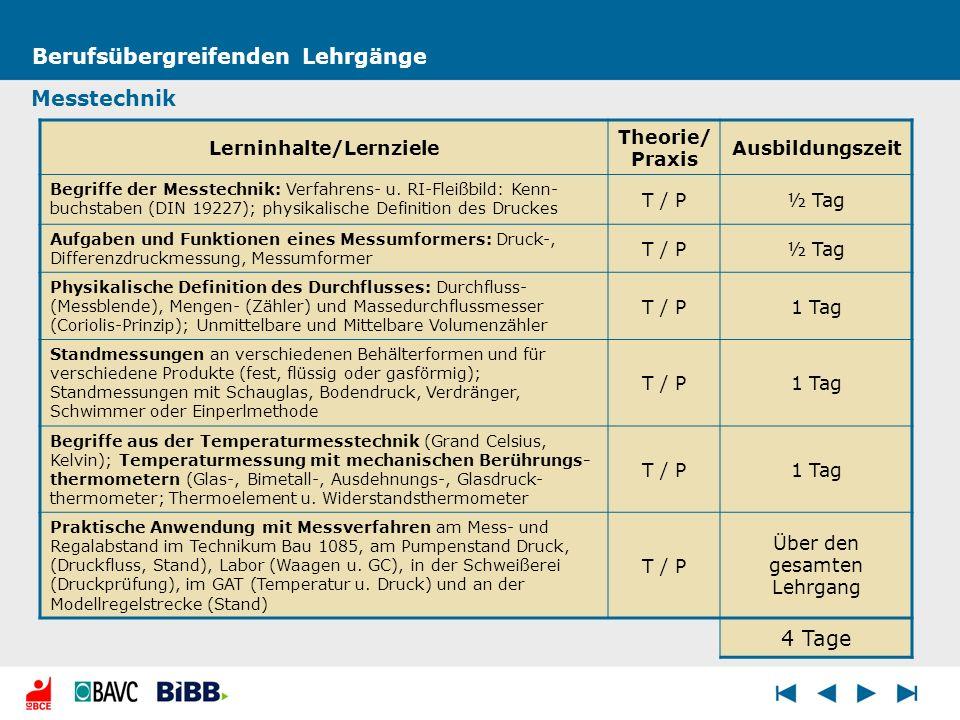 Berufsübergreifenden Lehrgänge Lerninhalte/Lernziele Theorie/ Praxis Ausbildungszeit Begriffe der Messtechnik: Verfahrens- u. RI-Fleißbild: Kenn- buch