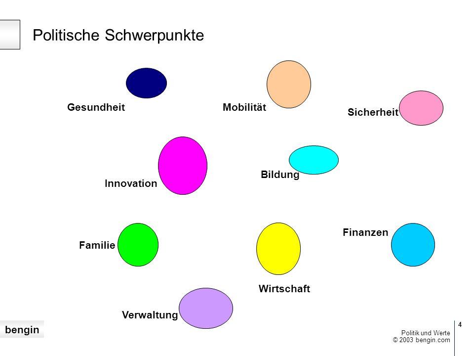 bengin 3 © 2003 bengin.com Politik und Werte Die Werte der Parteien 3.