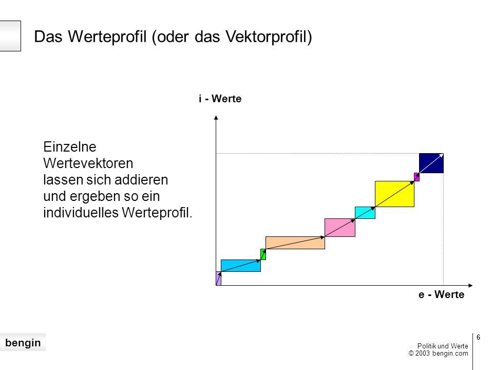 bengin 5 © 2003 bengin.com Politik und Werte 2D-Werte (oder die vektorielle Bewertung) Subjektive, implizite Wertachse [i]