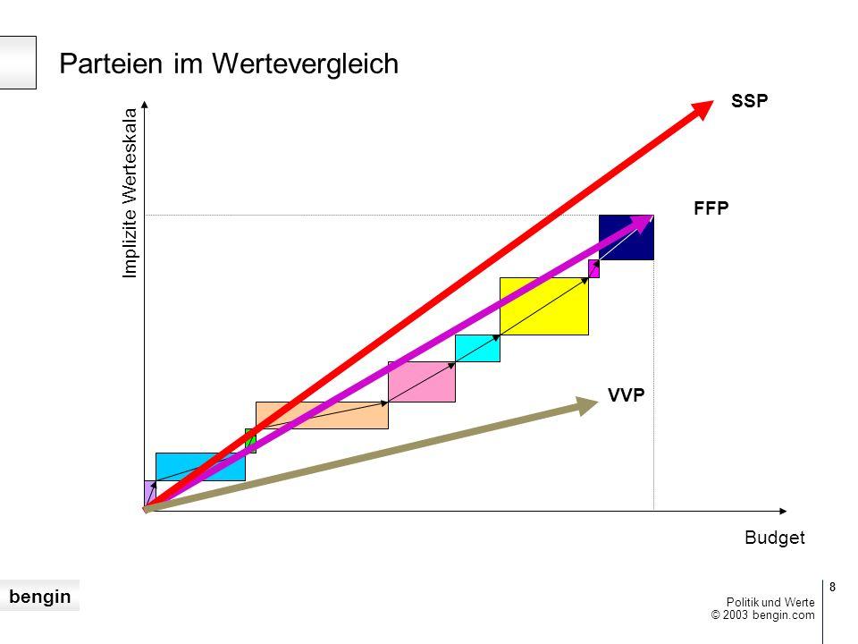 bengin 7 © 2003 bengin.com Politik und Werte Das Werteprofil der FFP mit dem Richtvektor FFP Budget Implizite Werteskala
