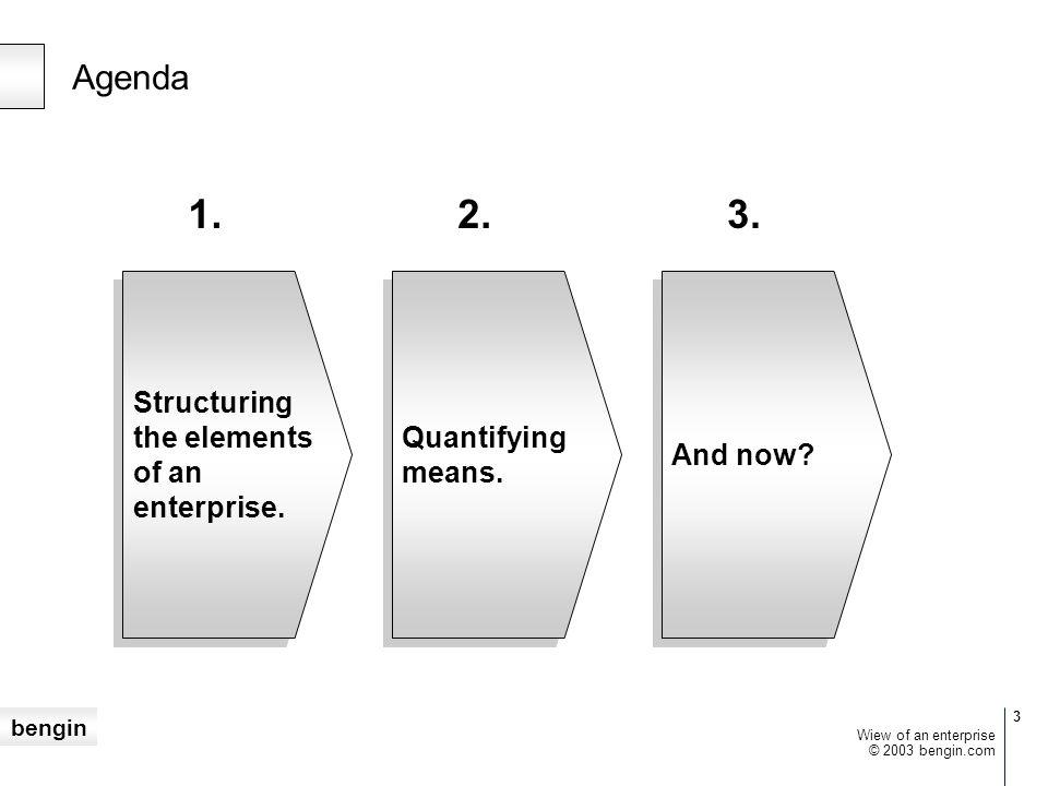 bengin 14 © 2003 bengin.com Wiew of an enterprise Warum sind HR – Lösungen zentral?...weil nur Menschen Werte produzieren.