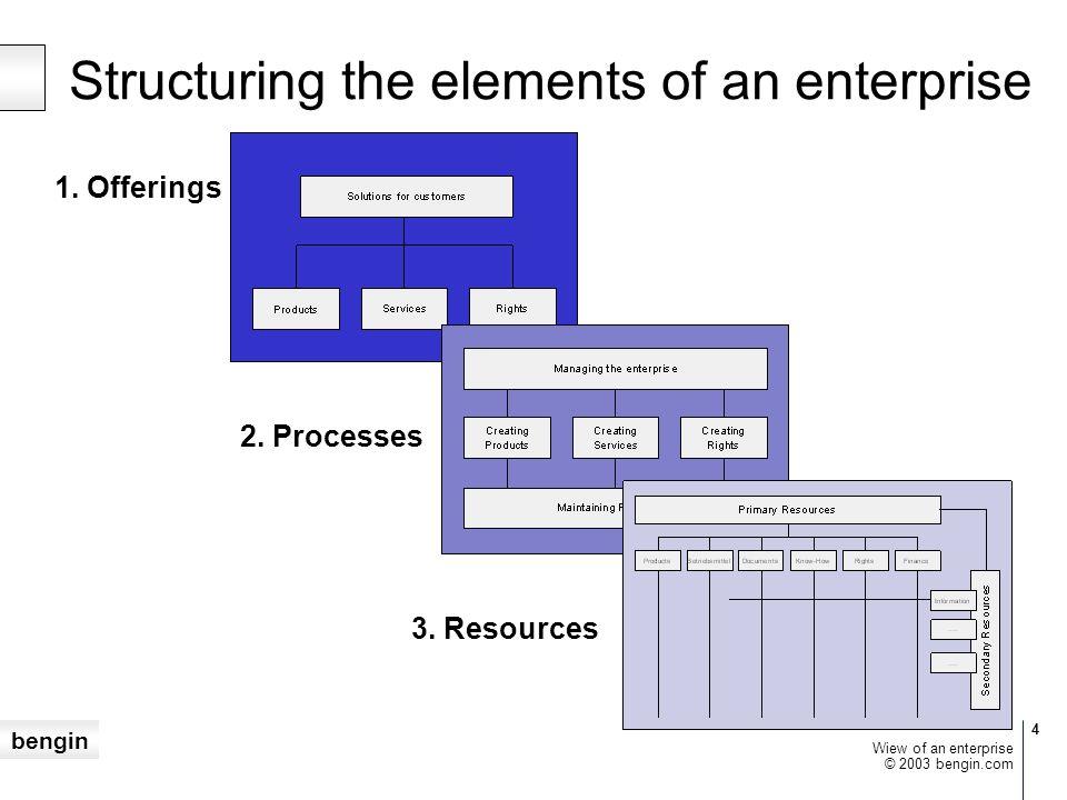 bengin 15 © 2003 bengin.com Wiew of an enterprise bengin – die Wertearchitekten und Ingenieure Wir bauen individuelle Wertesysteme.
