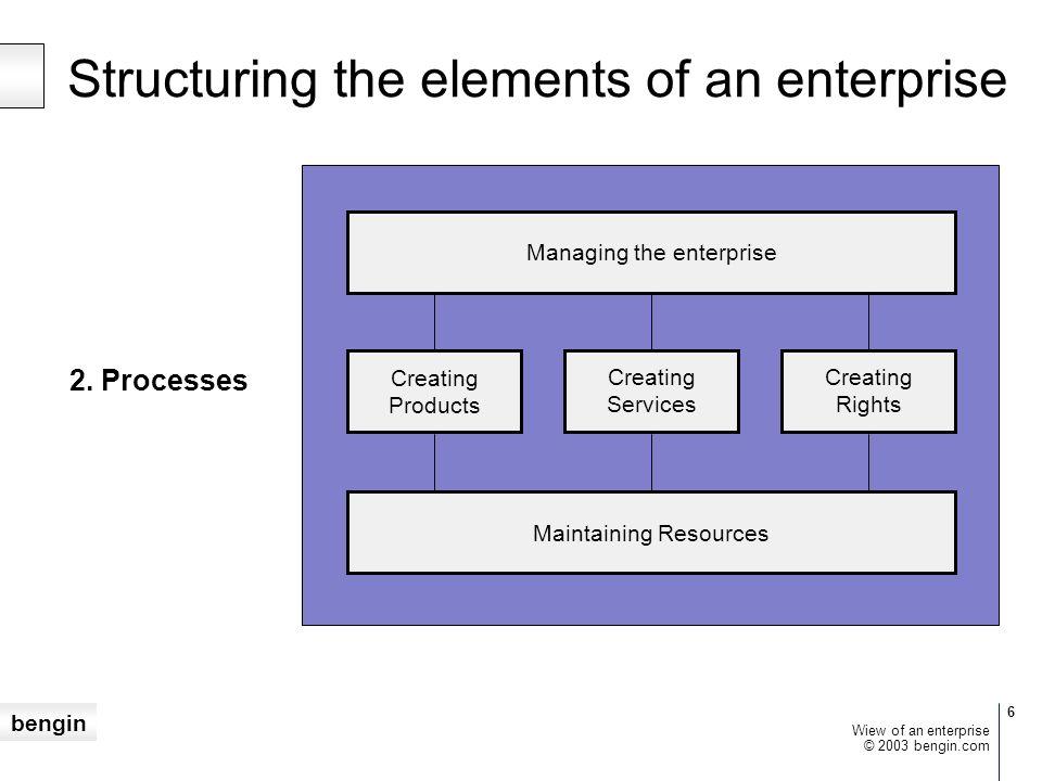 bengin 7 © 2003 bengin.com Wiew of an enterprise Structuring the elements of an enterprise 3.