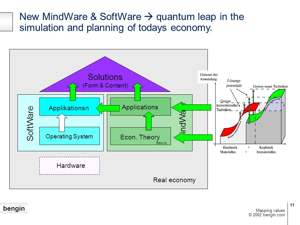 bengin 11 © 2002 bengin.com Mapping values Real economy Solutions (Form & Content) MindWare SoftWare Hardware Applikationsn Operating System Applicati