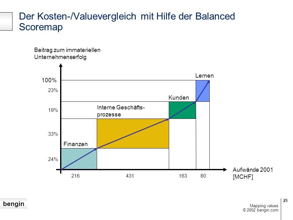 bengin 25 © 2002 bengin.com Mapping values Der Kosten-/Valuevergleich mit Hilfe der Balanced Scoremap Finanzen Aufwände 2001 [MCHF] Interne Geschäfts- prozesse Kunden Lernen Beitrag zum immateriellen Unternehmenserfolg 100% 23% 19% 33% 24% 21643116380