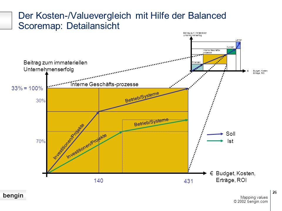 bengin 26 © 2002 bengin.com Mapping values Finanzen Budget, Kosten, Erträge, ROI Interne Geschäfts- prozesse Kunden Lernen Beitrag zum immateriellen U