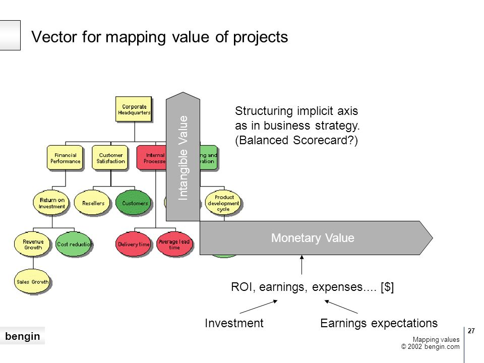 bengin 27 © 2002 bengin.com Mapping values Vector for mapping value of projects Monetary Value Intangible Value InvestmentEarnings expectations ROI, e
