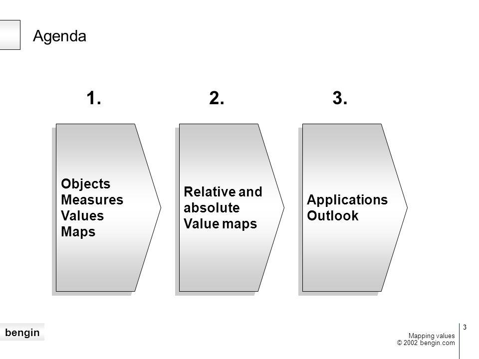 bengin 4 © 2002 bengin.com Mapping values Metrics Objects – Measures – Values – Maps Measures Black Box Key Figures 1.