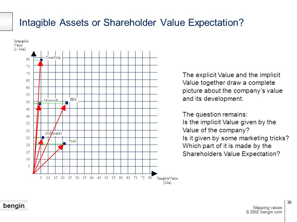 bengin 30 © 2002 bengin.com Mapping values Intagible Assets or Shareholder Value Expectation? 5 10 15 20 25 30 35 40 45 50 55 60 65 70 75 80 75 70 65