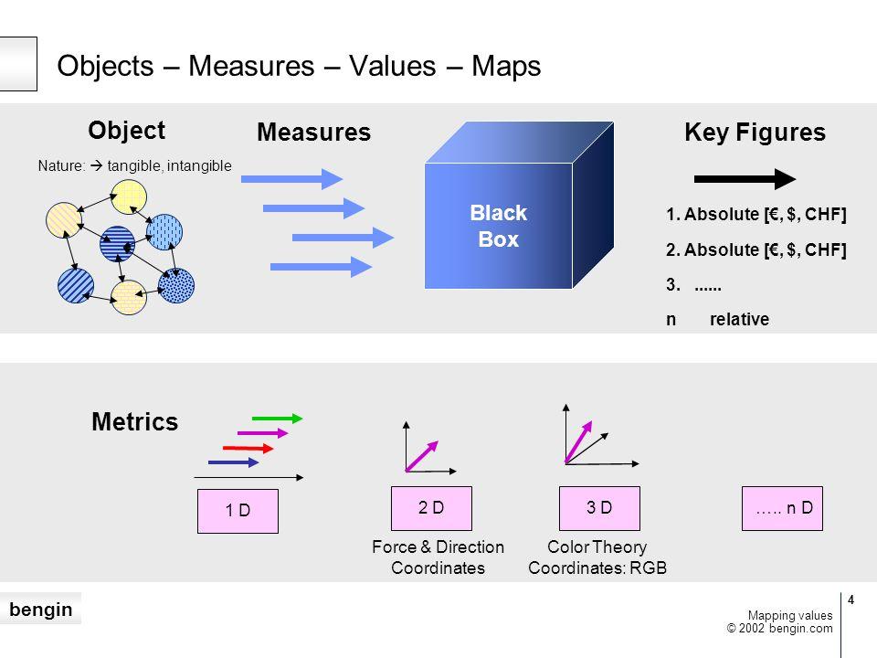 bengin 5 © 2002 bengin.com Mapping values b) absolute Vector, Ortskurvea) relative Vector, Vector profile V1V1 V2V2 V3V3 V4V4 Relative and absolute Value maps V2V2 V1V1 V3V3 V4V4 c) Shareholders Valuationd) Value Quadrants REV (Real Enterprise Value) SPE (Shareholders Profit Expectation) mV [$] iV [i$] REV + SPE = TEV TEV = Total Enterprise Value = Shareholder Value mV [$] iV [i$] Value Track Q II Value Generation Q III Transfor- mation (I to M) Q IV Value Degenera- tion Q I Transfor- mation (M to I) + M + I - M - I R&D mV iV Structure cost price $ %