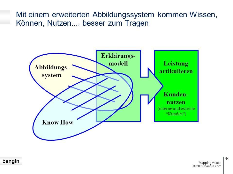 bengin 44 © 2002 bengin.com Mapping values Mit einem erweiterten Abbildungssystem kommen Wissen, Können, Nutzen.... besser zum Tragen Leistung artikul