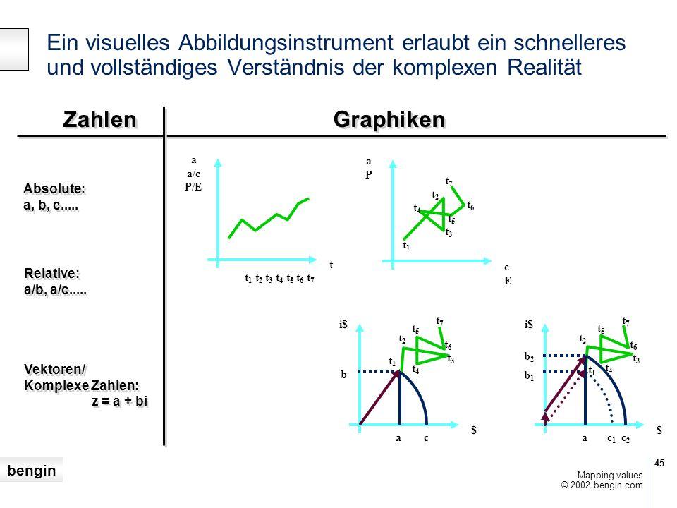 bengin 45 © 2002 bengin.com Mapping values Ein visuelles Abbildungsinstrument erlaubt ein schnelleres und vollständiges Verständnis der komplexen Real