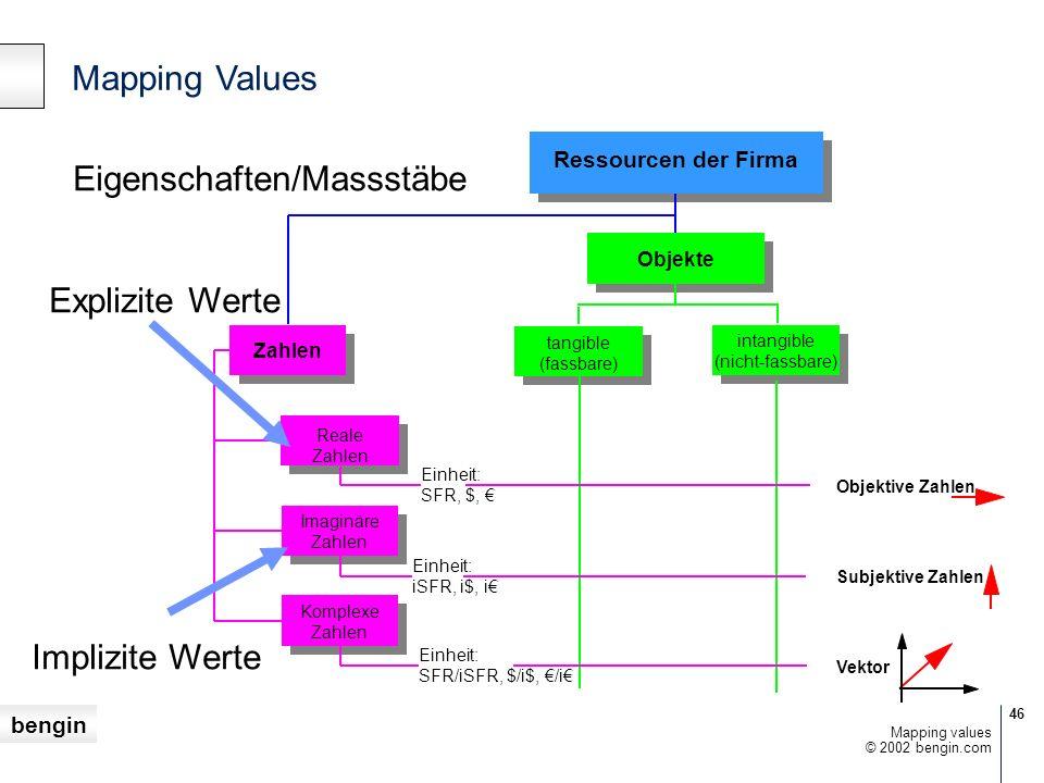 bengin 46 © 2002 bengin.com Mapping values Reale Zahlen Imaginäre Zahlen Komplexe Zahlen tangible (fassbare) Ressourcen der Firma Objekte intangible (