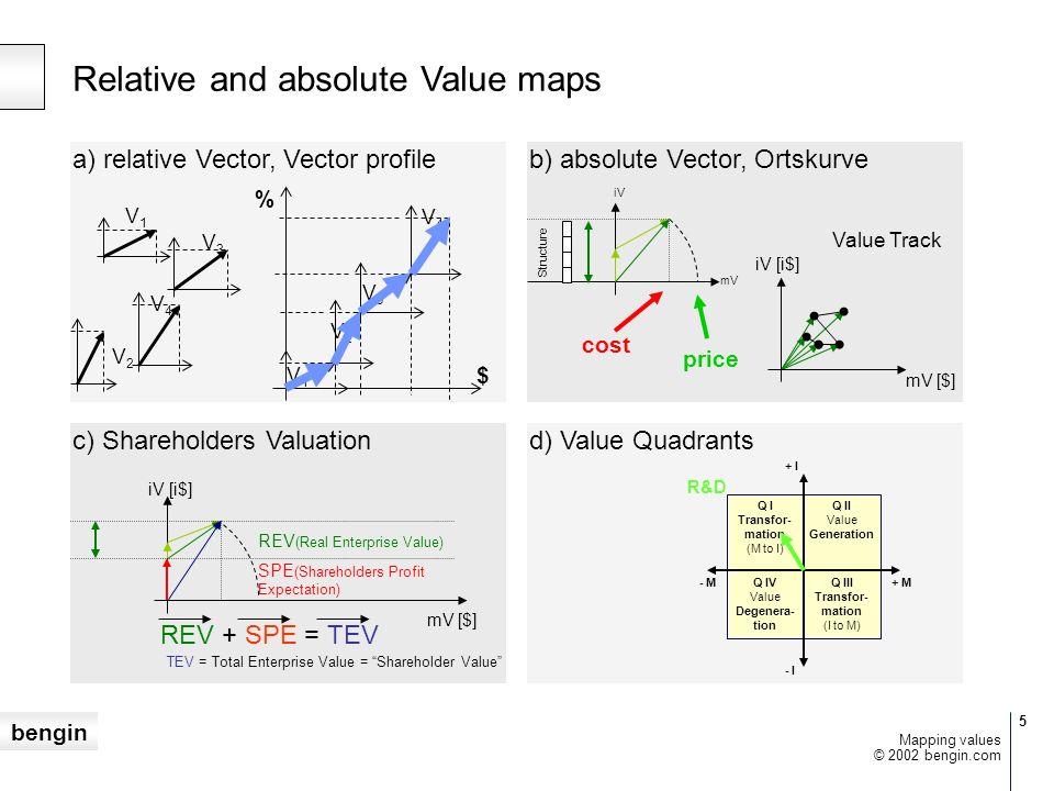 bengin 46 © 2002 bengin.com Mapping values Reale Zahlen Imaginäre Zahlen Komplexe Zahlen tangible (fassbare) Ressourcen der Firma Objekte intangible (nicht-fassbare) Zahlen Einheit: SFR, $, Einheit: iSFR, i$, i Einheit: SFR/iSFR, $/i$, /i Objektive Zahlen Subjektive Zahlen Vektor Eigenschaften/Massstäbe Implizite Werte Explizite Werte Mapping Values