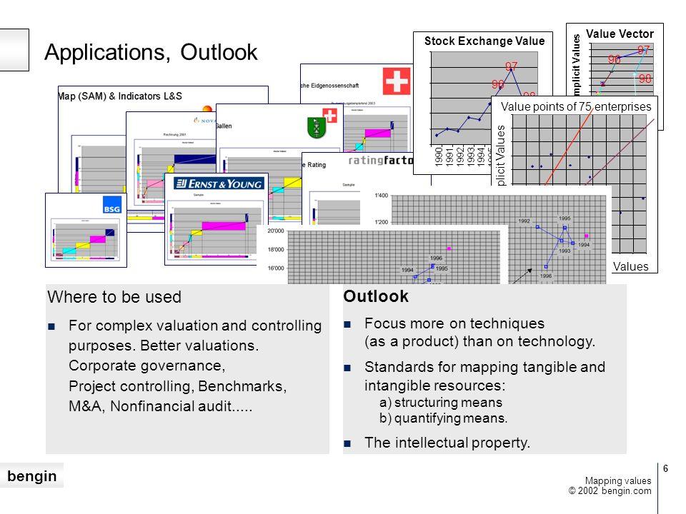 bengin 47 © 2002 bengin.com Mapping values Vision Aufgabe Voraus- setzungen Resultate tangibleintangible tangible Eigenschaften, Properties Mess-Systeme, Kennzahlen Focus – Objects – Measures