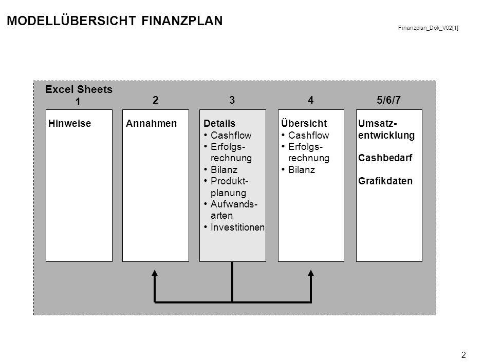 Finanzplan_Dok_V02[1] 1 ELEMENTE DES JAHRESABSCHLUSSES Das Finanzplanmodell unterstützt die Teilnehmer von Venture 2004 bei der Erstellung der drei Ha
