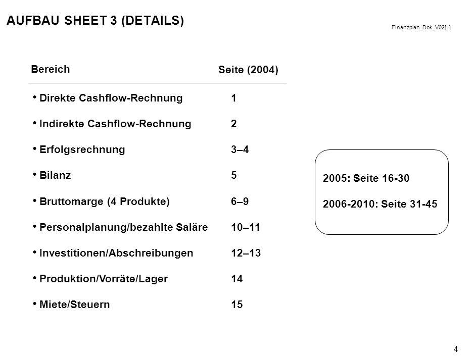Finanzplan_Dok_V02[1] 4 AUFBAU SHEET 3 (DETAILS) Bereich Seite (2004) Direkte Cashflow-Rechnung Indirekte Cashflow-Rechnung Erfolgsrechnung Bilanz Bruttomarge (4 Produkte) Personalplanung/bezahlte Saläre Investitionen/Abschreibungen Produktion/Vorräte/Lager Miete/Steuern 1 2 3–4 5 6–9 10–11 12–13 14 15 2005: Seite 16-30 2006-2010: Seite 31-45