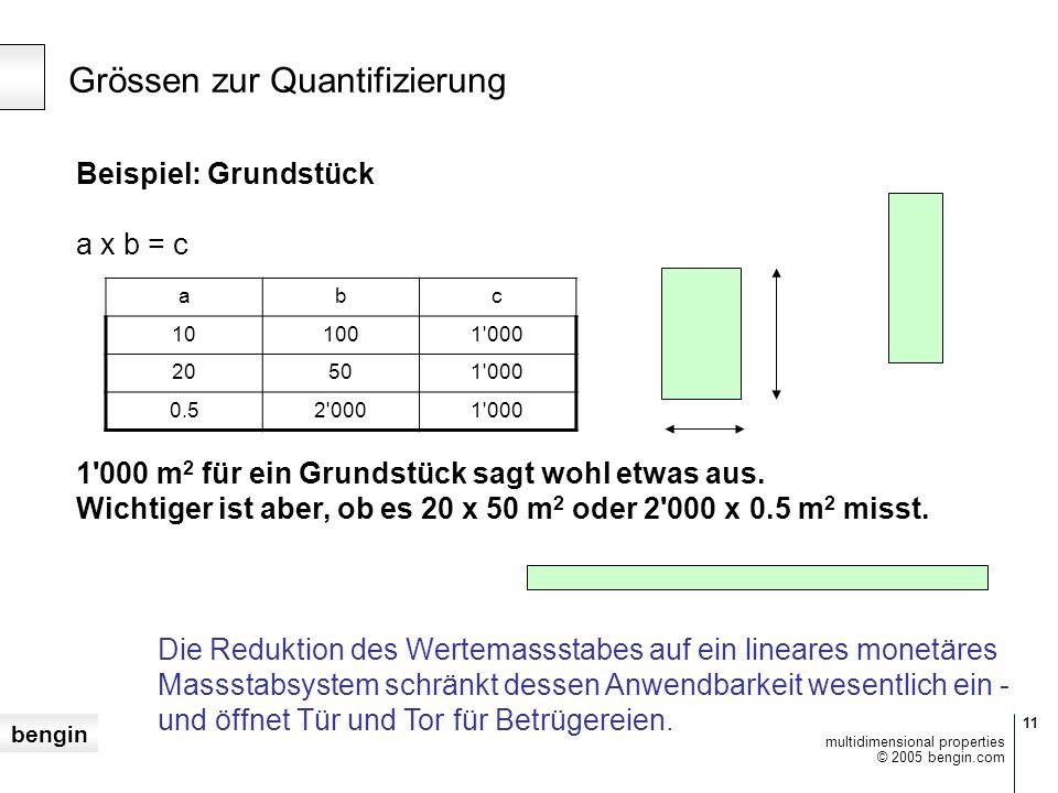 bengin 11 © 2005 bengin.com multidimensional properties Grössen zur Quantifizierung Beispiel: Grundstück a x b = c 1 000 m 2 für ein Grundstück sagt wohl etwas aus.