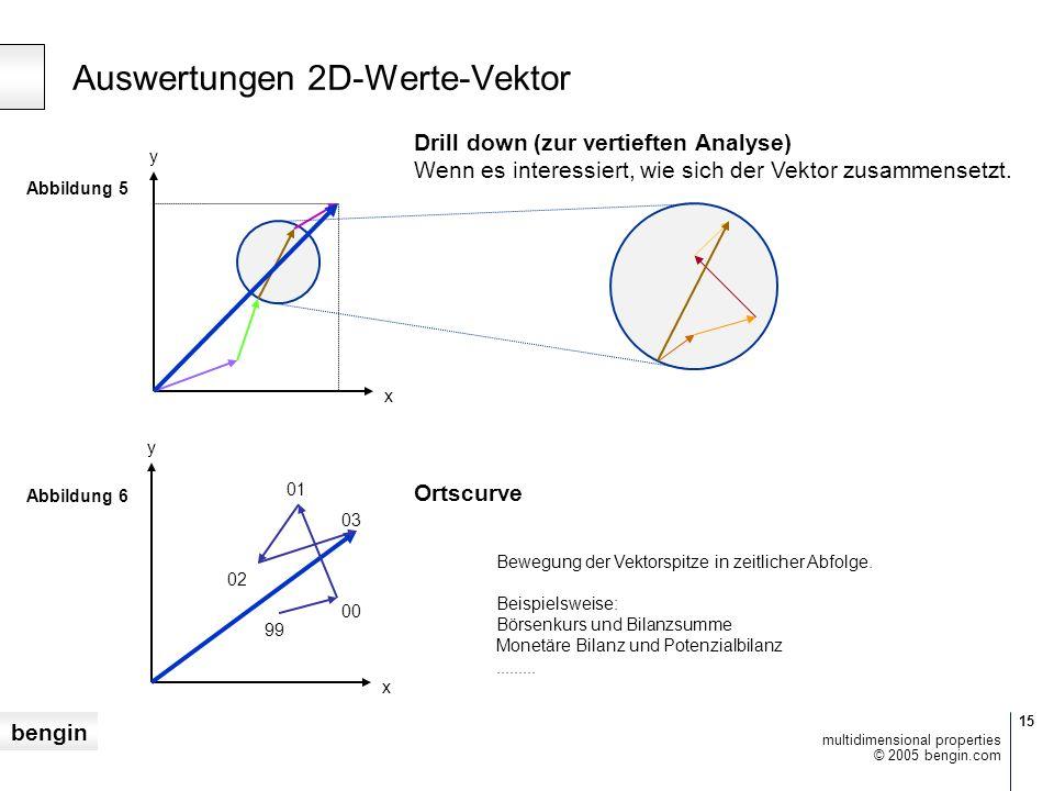 bengin 15 © 2005 bengin.com multidimensional properties Auswertungen 2D-Werte-Vektor Drill down (zur vertieften Analyse) Wenn es interessiert, wie sich der Vektor zusammensetzt.