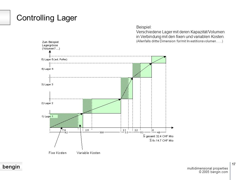 bengin 17 © 2005 bengin.com multidimensional properties Controlling Lager Beispiel: Verschiedene Lager mit deren Kapazität/Volumen in Verbindung mit den fixen und variablen Kosten.