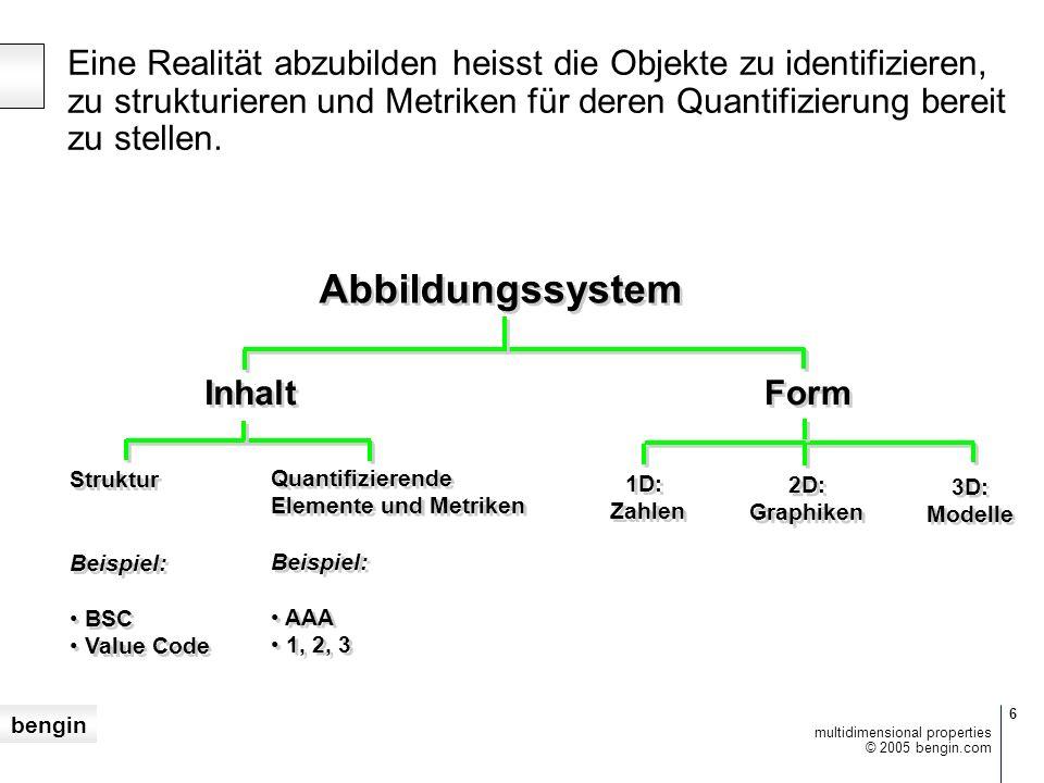 bengin 6 © 2005 bengin.com multidimensional properties Abbildungssystem Inhalt Form Struktur Beispiel: BSC Value Code Struktur Beispiel: BSC Value Code Quantifizierende Elemente und Metriken Beispiel: AAA 1, 2, 3 Quantifizierende Elemente und Metriken Beispiel: AAA 1, 2, 3 1D: Zahlen 1D: Zahlen 2D: Graphiken 2D: Graphiken 3D: Modelle 3D: Modelle Eine Realität abzubilden heisst die Objekte zu identifizieren, zu strukturieren und Metriken für deren Quantifizierung bereit zu stellen.