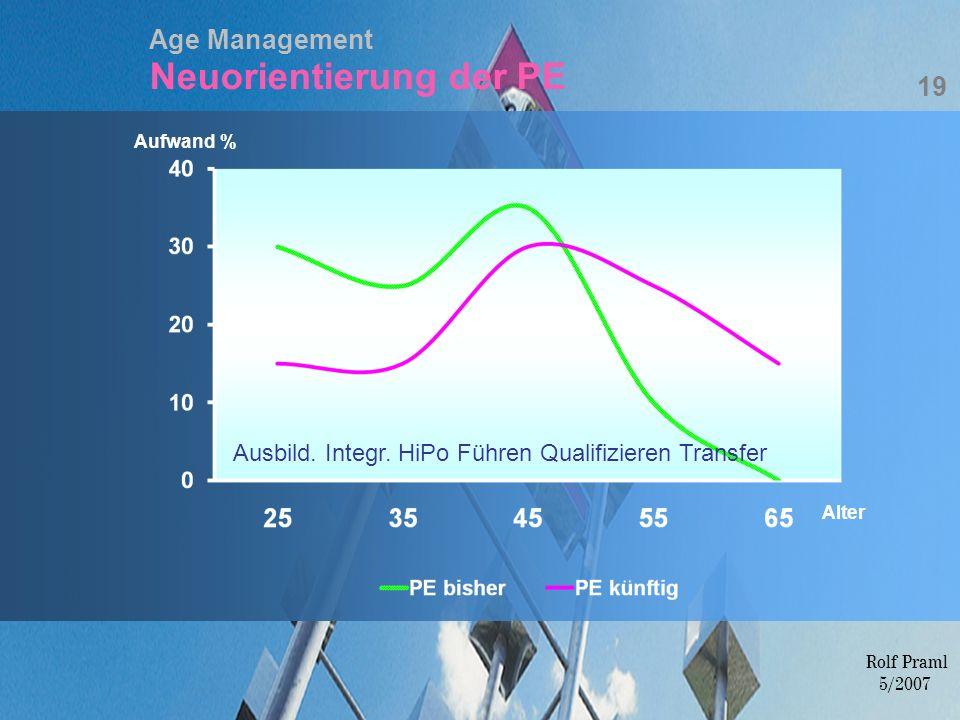 Age Management Neuorientierung der PE Ausbild. Integr. HiPo Führen Qualifizieren Transfer Aufwand % Alter 19 Rolf Praml 5/2007