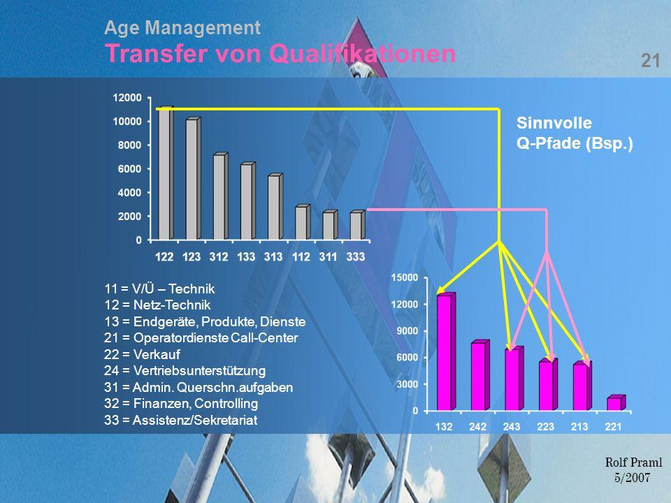 Age Management Transfer von Qualifikationen 11 = V/Ü – Technik 12 = Netz-Technik 13 = Endgeräte, Produkte, Dienste 21 = Operatordienste Call-Center 22