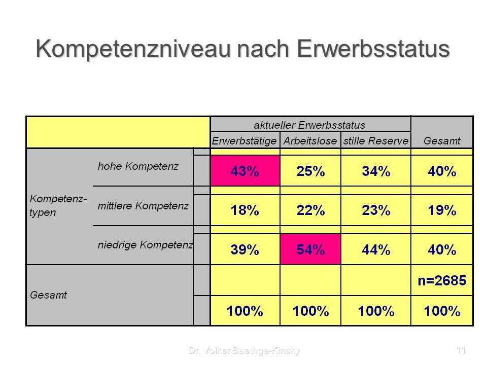 Dr. Volker Baethge-Kinsky11 Kompetenzniveau nach Erwerbsstatus