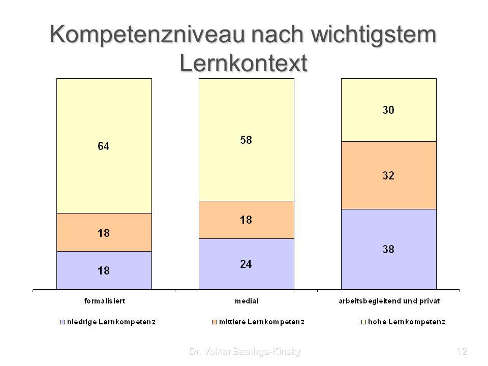 Dr. Volker Baethge-Kinsky12 Kompetenzniveau nach wichtigstem Lernkontext