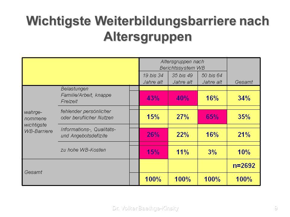 Dr. Volker Baethge-Kinsky9 Wichtigste Weiterbildungsbarriere nach Altersgruppen