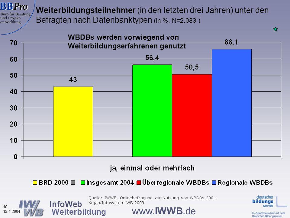 InfoWeb Weiterbildung 9 19.1.2004 www.IWWB.de Internetpraxis der Nutzerinnen und Nutzer von Weiterbildungsdatenbanken nach Datenbanktypen (in %, N=2.112) Die erfahrensten Nutzer bei den regionalen Quelle: IWWB, Onlinebefragungen zur Nutzung von WBDBs 2002-2004
