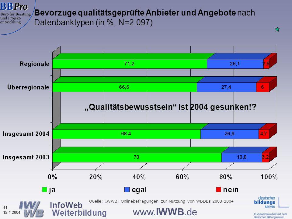 InfoWeb Weiterbildung 10 19.1.2004 www.IWWB.de Weiterbildungsteilnehmer (in den letzten drei Jahren) unter den Befragten nach Datenbanktypen (in %, N=2.083 ) WBDBs werden vorwiegend von Weiterbildungserfahrenen genutzt Quelle: IWWB, Onlinebefragung zur Nutzung von WBDBs 2004, Kujan/Infosystem WB 2003