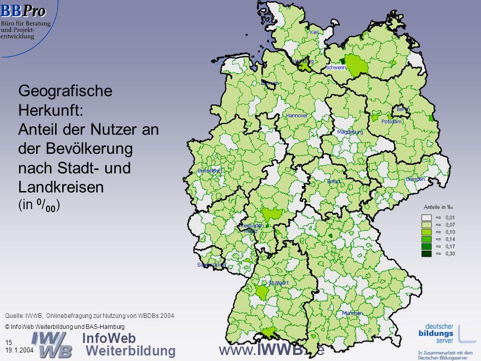 InfoWeb Weiterbildung 14 19.1.2004 www.IWWB.de Geografische Herkunft: Anteil der Nutzer an der Bevölkerung nach Bundesländern (in 0 / 00 ) © InfoWeb Weiterbildung und BAS-Hamburg Quelle: IWWB, Onlinebefragung zur Nutzung von WBDBs 2004