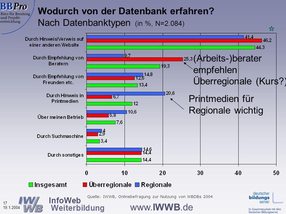 InfoWeb Weiterbildung 16 19.1.2004 www.IWWB.de Vier thematische Bereiche Informationen über Nutzerinnen und Nutzer der Weiterbildungsdatenbanken Nutzungsverhalten Bewertung von Merkmalen der Weiterbildungsdatenbanken Effekte der Datenbanknutzung auf das Weiterbildungsverhalten